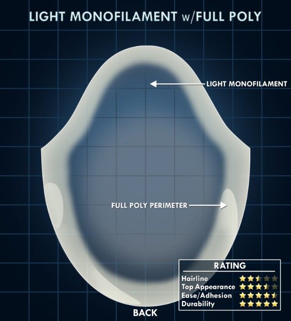 Light Monofilament w/Full Poly Perimeter Hair System
